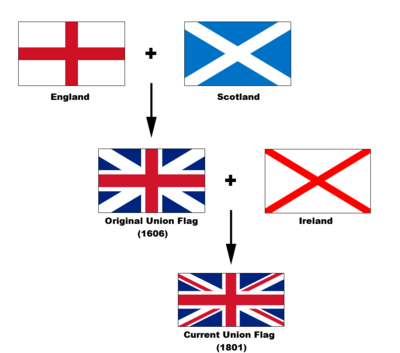400px-Flags_of_the_Union_Jack.png